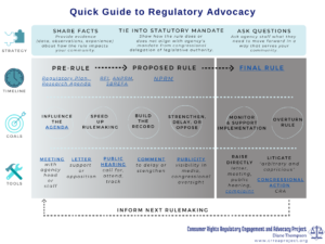 "Click to view the PDF version of the ""Quick Guide to Regulatory Advocacy"""